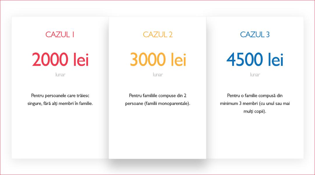 Venitul Minim de Criza VM - PRO Romania I victorponta.ro